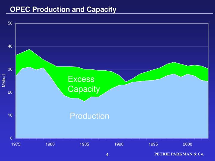 OPEC Production and Capacity