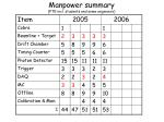 manpower summary fte incl students and some engineers