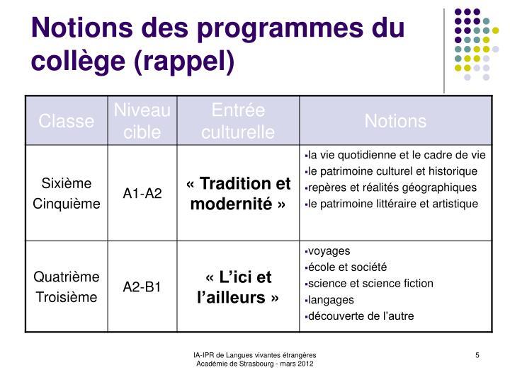 Notions des programmes du collège (rappel)