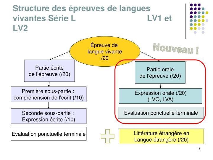 Structure des épreuves de langues vivantes Série L                               LV1 et LV2