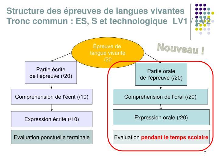 Structure des épreuves de langues vivantes