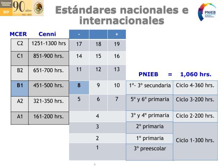 Estándares nacionales e internacionales