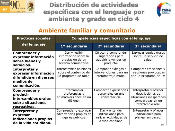 Distribución de actividades específicas con el lenguaje por ambiente y grado en ciclo 4