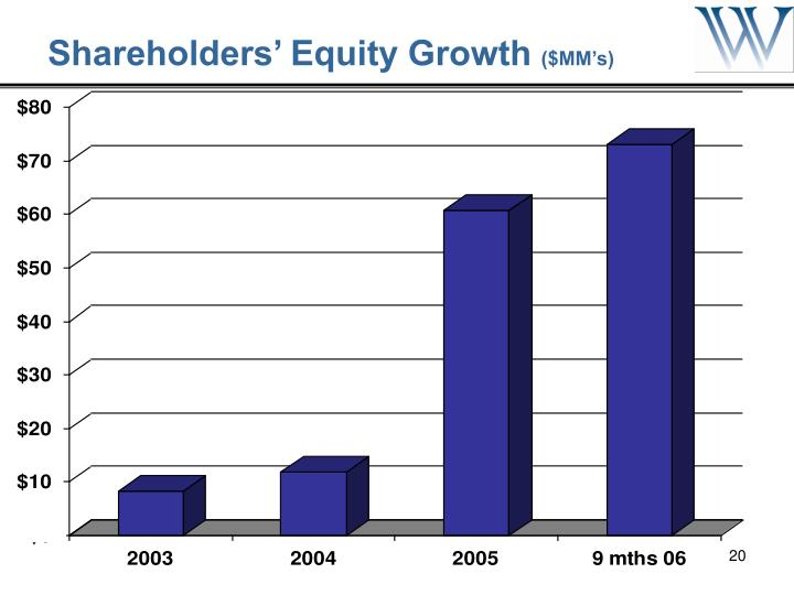 Shareholders' Equity Growth