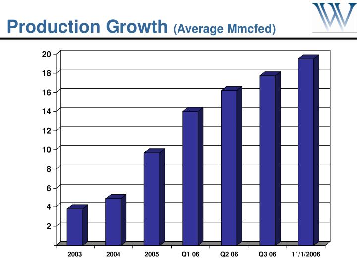 Production Growth