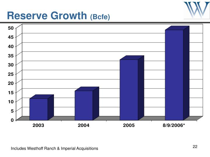 Reserve Growth
