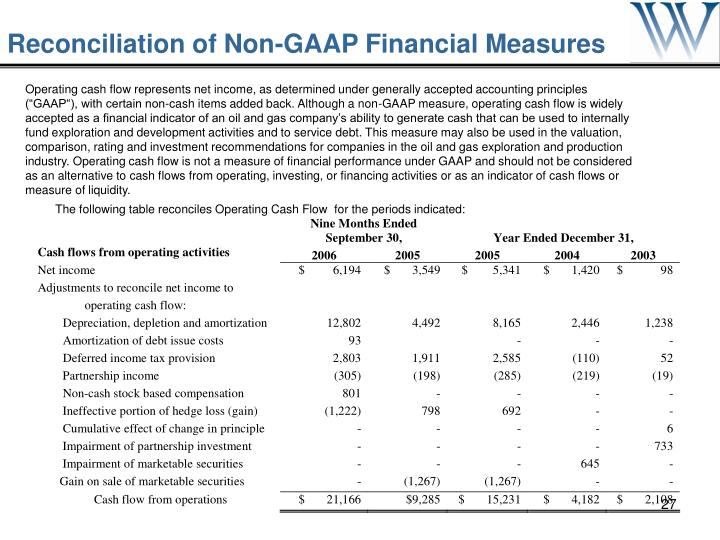 Reconciliation of Non-GAAP Financial Measures