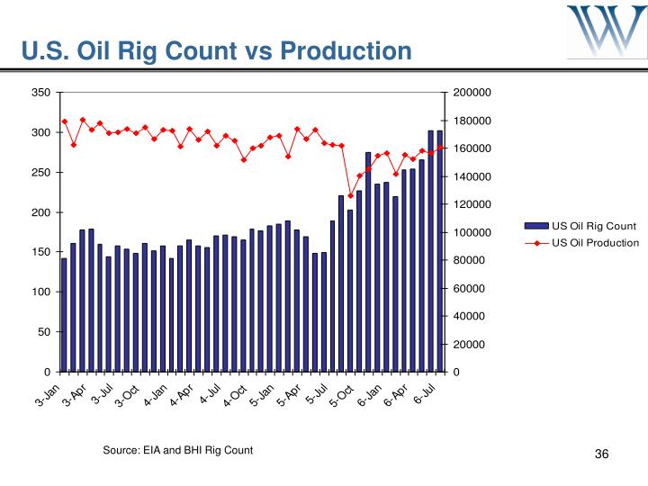 Source: EIA and BHI Rig Count
