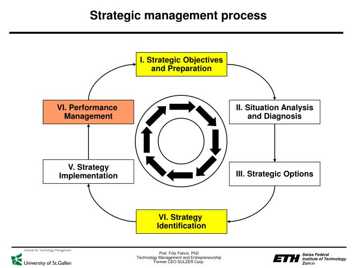 I. Strategic Objectives