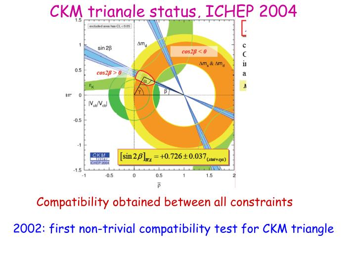 CKM triangle status, ICHEP 2004