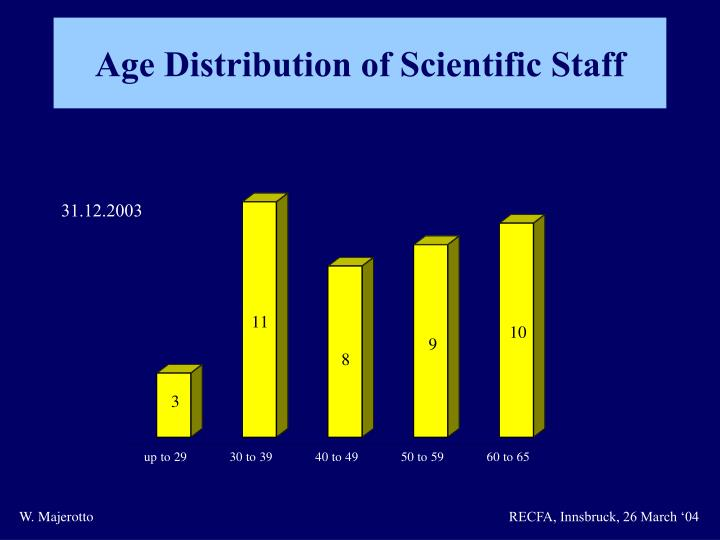 Age Distribution of Scientific Staff