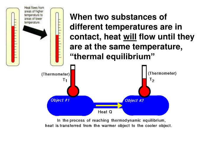 When two substances of different temperatures are in contact, heat