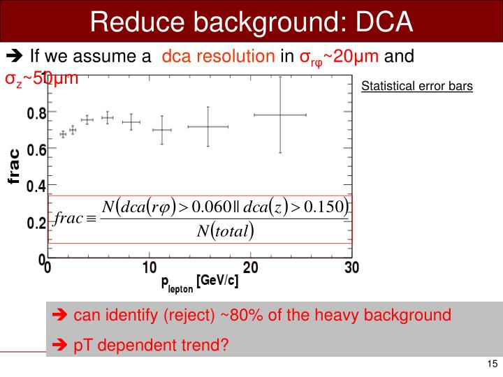 Reduce background: DCA