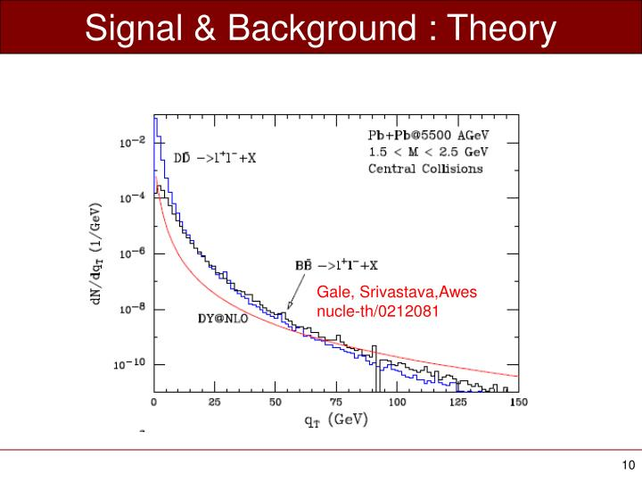 Signal & Background : Theory