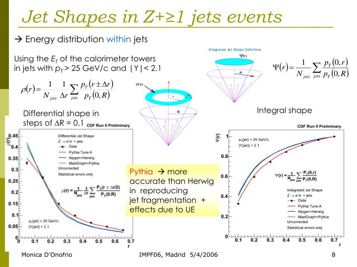 Jet Shapes in Z+≥1 jets events