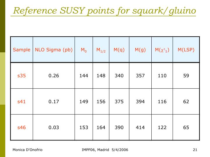 Reference SUSY points for squark/gluino