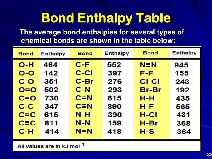 Bond Enthalpy Table