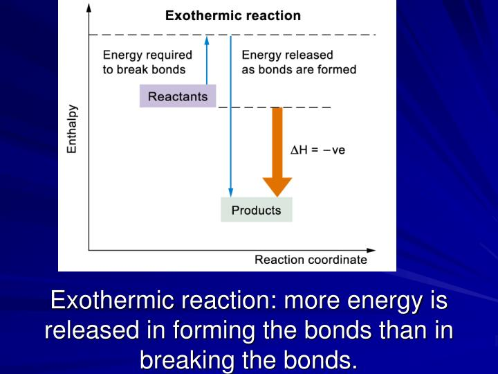 Exothermic reaction: more energy is released in forming the bonds than in breaking the bonds.