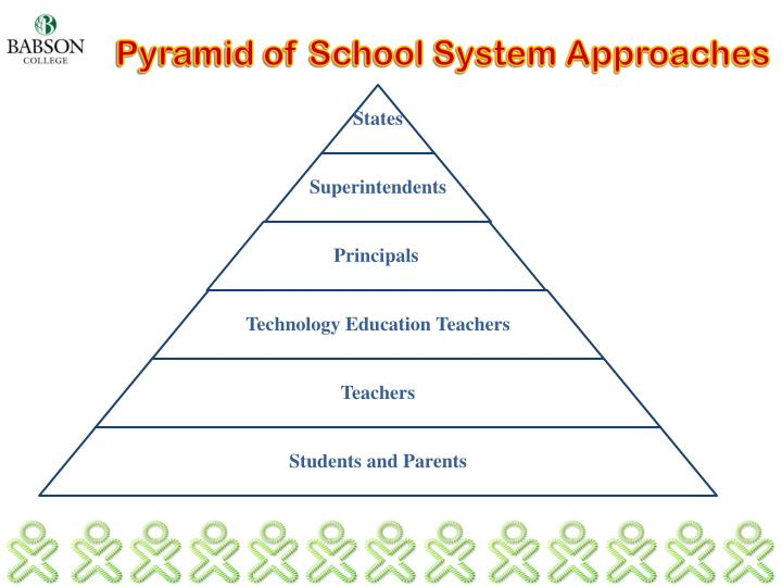 Pyramid of School System Approaches