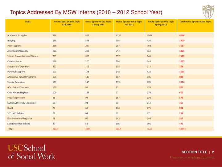 Topics Addressed By MSW Interns (2010 – 2012 School Year)