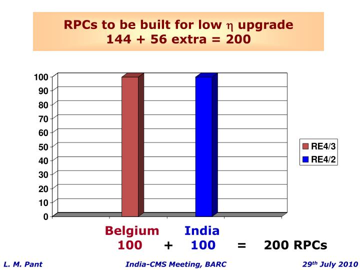 RPCs to be built for low