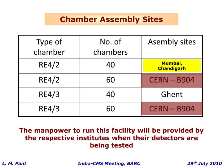 The manpower to run this facility will be provided by the respective institutes when their detectors are being tested