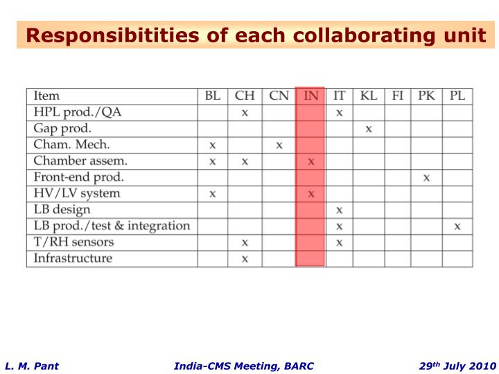Responsibitities of each collaborating unit