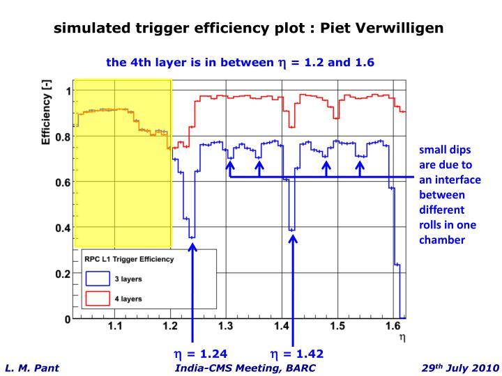 simulated trigger efficiency plot : Piet Verwilligen