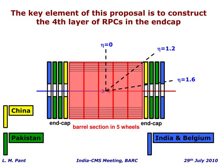 The key element of this proposal is to construct the 4th layer of RPCs in the endcap