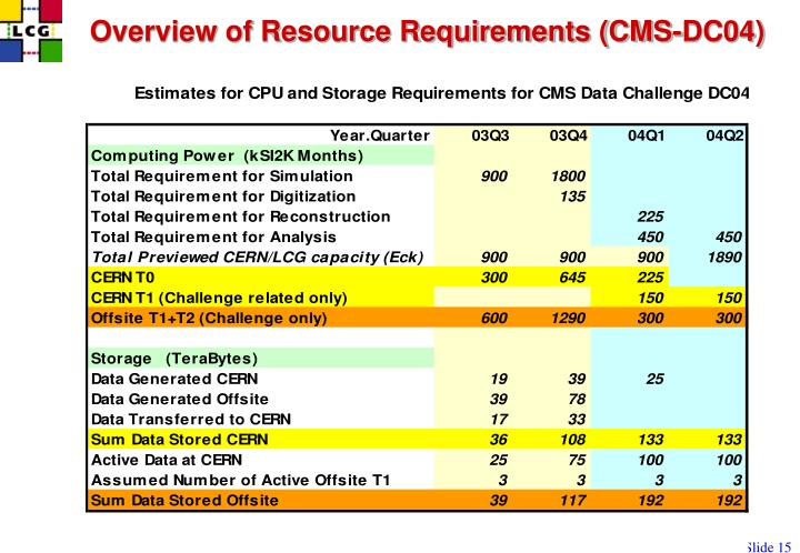Overview of Resource Requirements (CMS-DC04)