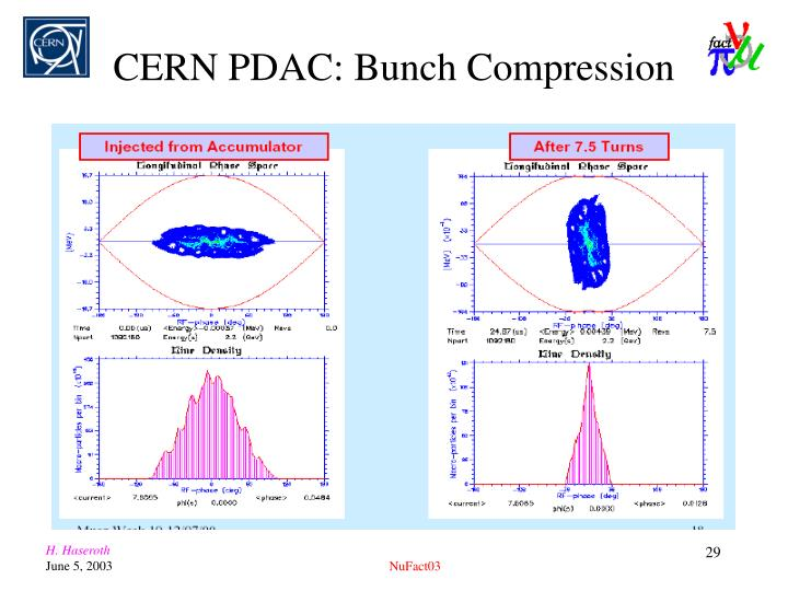 CERN PDAC: Bunch Compression