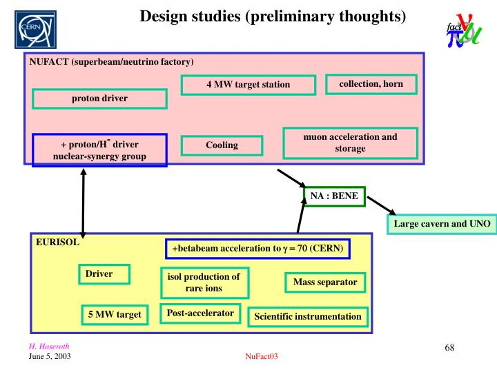 Design studies (preliminary thoughts)