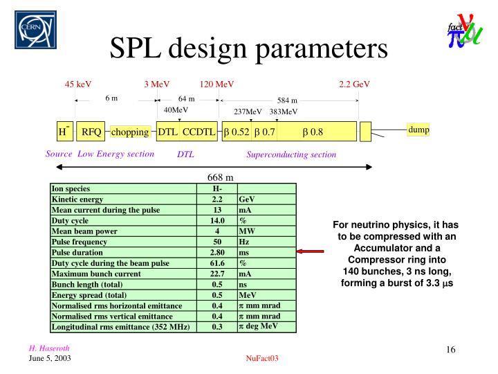 SPL design parameters