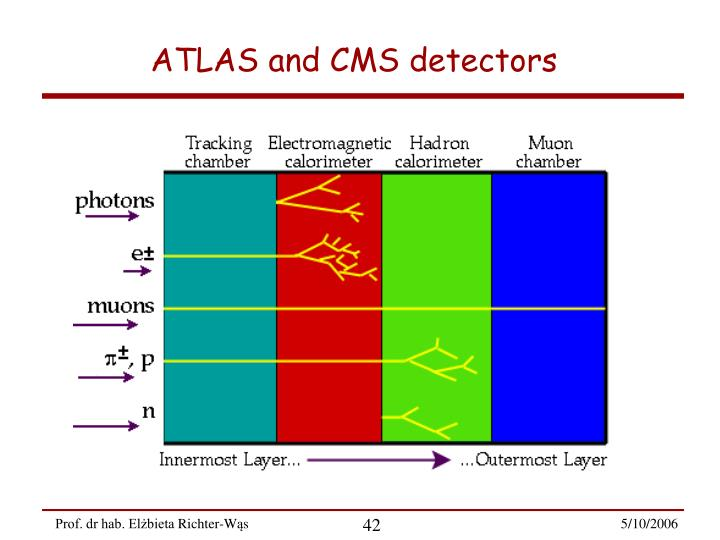 ATLAS and CMS detectors