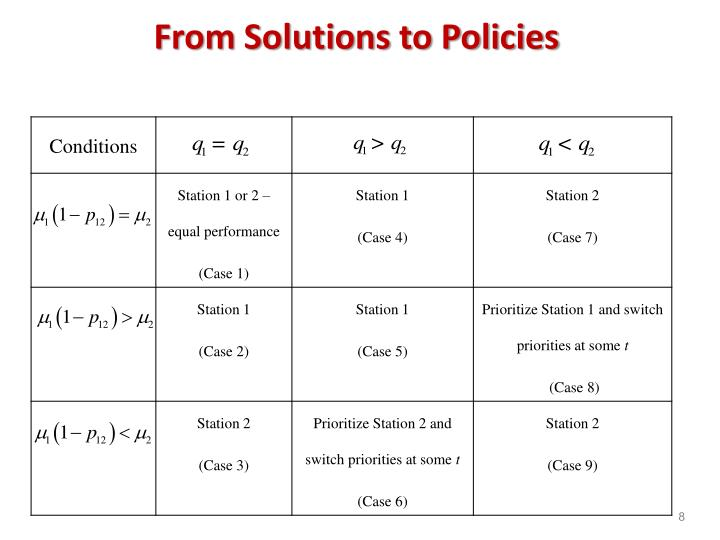 From Solutions to Policies