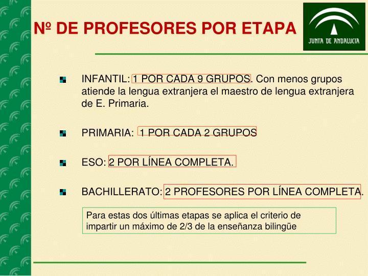 Nº DE PROFESORES POR ETAPA