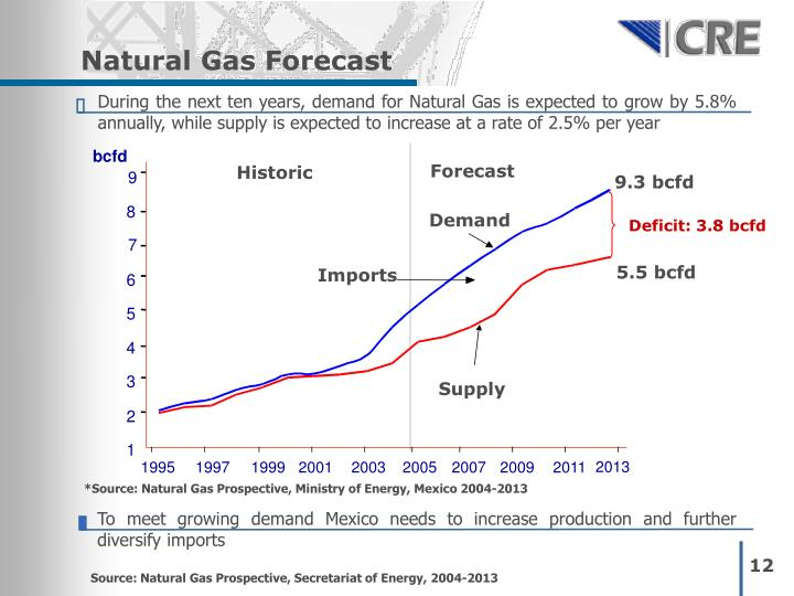 During the next ten years, demand for Natural Gas is expected to grow by 5.8% annually, while supply is expected to increase at a rate of 2.5% per year