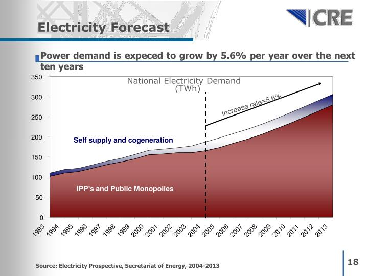 Electricity Forecast