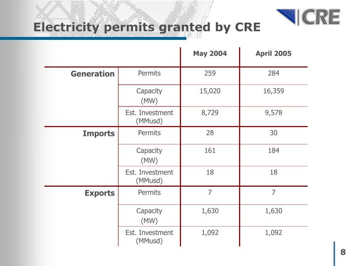 Electricity permits granted by CRE