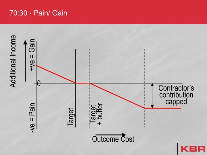 70:30 - Pain/ Gain