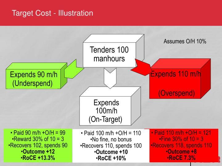 Target Cost - Illustration