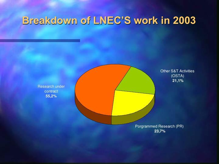 Breakdown of LNEC'S work in 2003