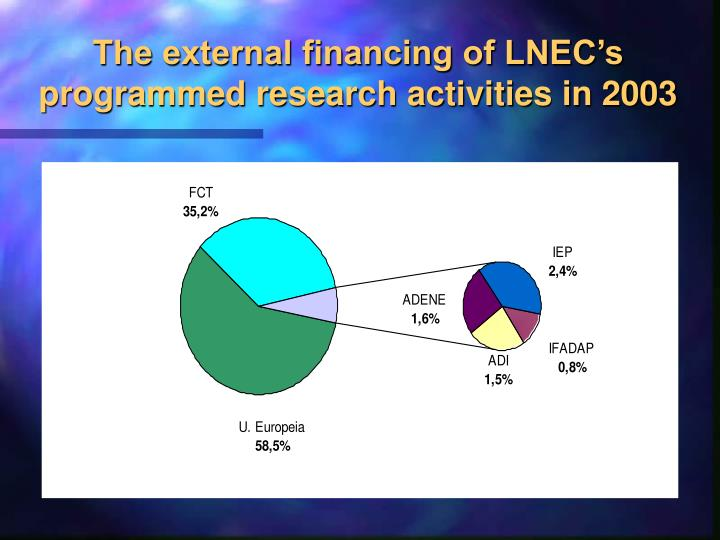 The external financing of LNEC's programmed research activities in 2003