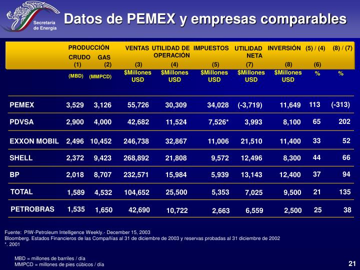 Datos de PEMEX y empresas comparables