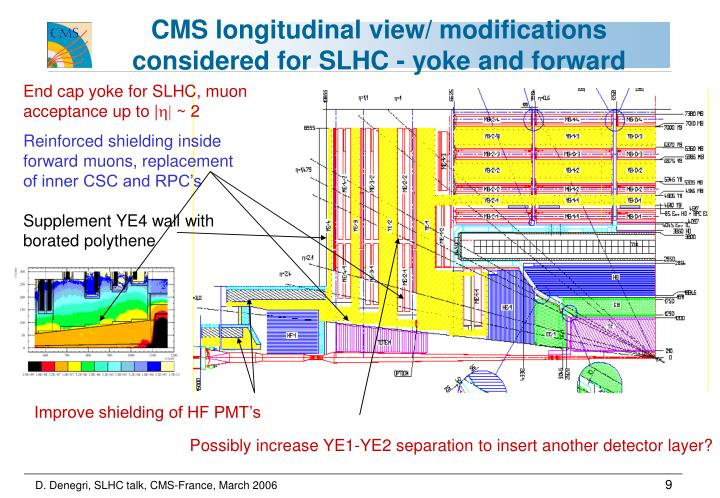 CMS longitudinal view/ modifications considered for SLHC - yoke and forward