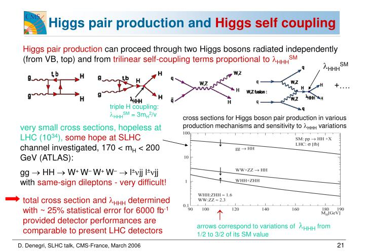 Higgs pair production and