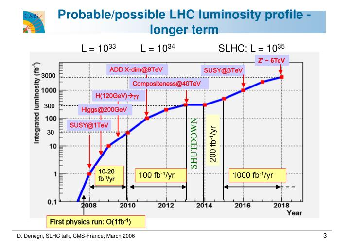Probable possible lhc luminosity profile longer term