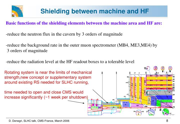 Shielding between machine and HF