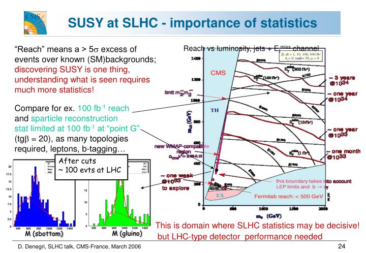 SUSY at SLHC - importance of statistics
