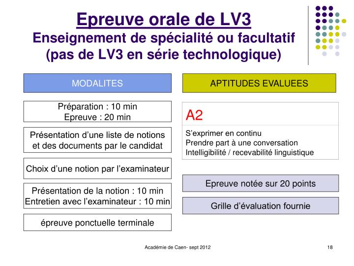 Epreuve orale de LV3